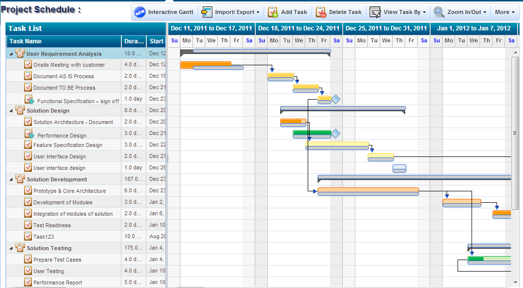 how to make gantt chart in project management