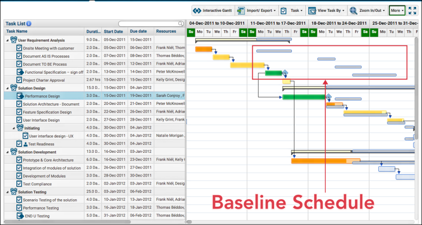 Scheduling in Web based Project Management Software